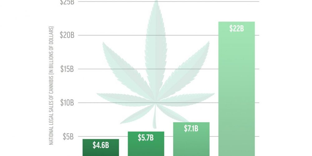 Progress in Investment in Marijuana Industry in 2018